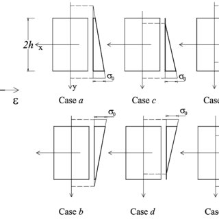 (PDF) Effects of material and geometric non-linearities on