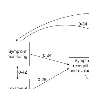 The situation-specific theory of heart failure self-care