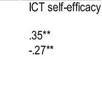 (PDF) Predictors of ICT Use in Teaching in Different