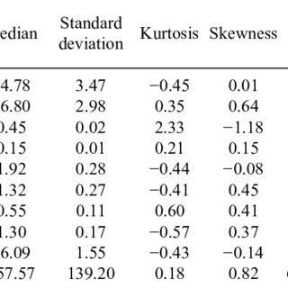 (PDF) The relationship of potato tubers chemical