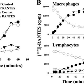 RANTES inhibits the entry, but not the replication of HIV