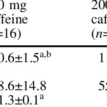 (PDF) Effects of caffeine, sleep loss, and stress on