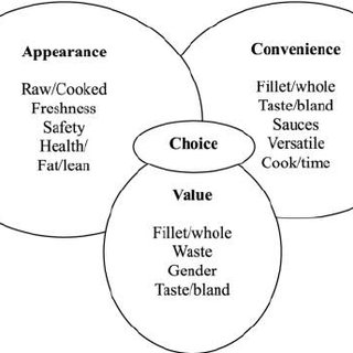 (PDF) Consumer perceptions of poultry meat: A qualitative