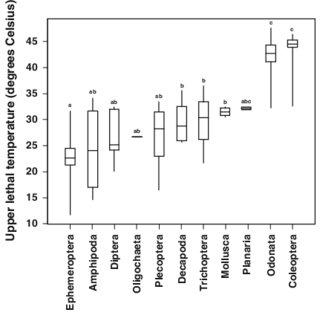 (PDF) Upper thermal tolerances of key taxonomic groups of
