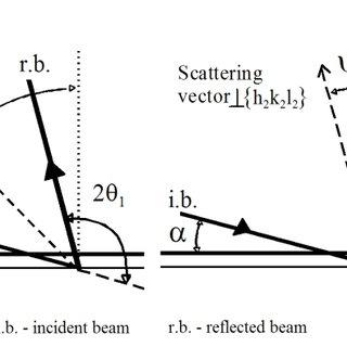 Geometry of MGID-sin 2 ψ method. The incidence angle is