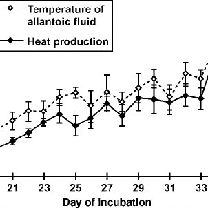 (PDF) Attainment of Thermoregulation as Affected by