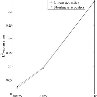 Linear and nonlinear acoustic wave propagation in a closed