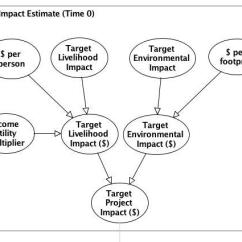 Project Impact Diagram G Protein Coupled Receptors Estimate In Case Study Download Scientific