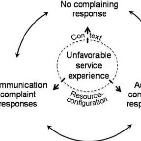 (PDF) Customer complaint behaviour from the perspective of