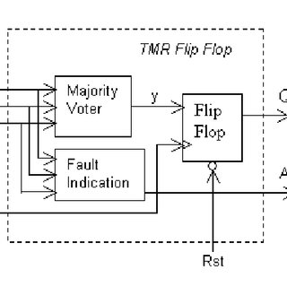 (PDF) Hierarchical Triple-Modular Redundancy (H-TMR