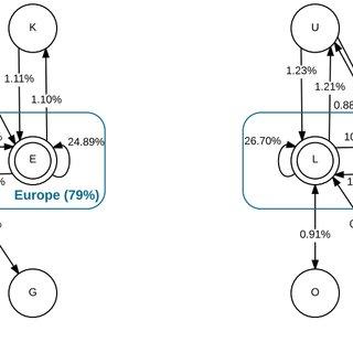 (PDF) Demand and Capacity Balancing Through Probabilistic