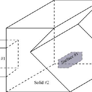 (PDF) On Valid and Invalid Three-Dimensional Geometries
