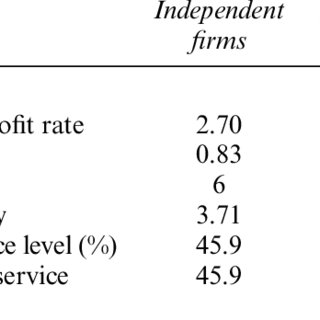 Impact of (a) product market share, (b) firm size, (c
