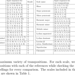 (PDF) An Algorithm for Spelling the Pitches of Any Musical