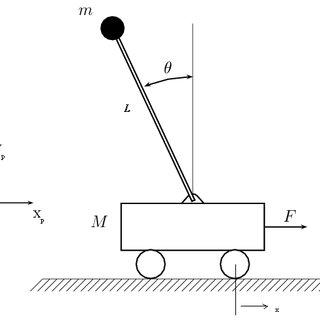 (PDF) Design of Fuzzy Logic Controller for Nonlinear Model