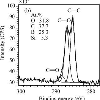 Positive TOF-SIMS spectrum (m/z = 150) of a solvent