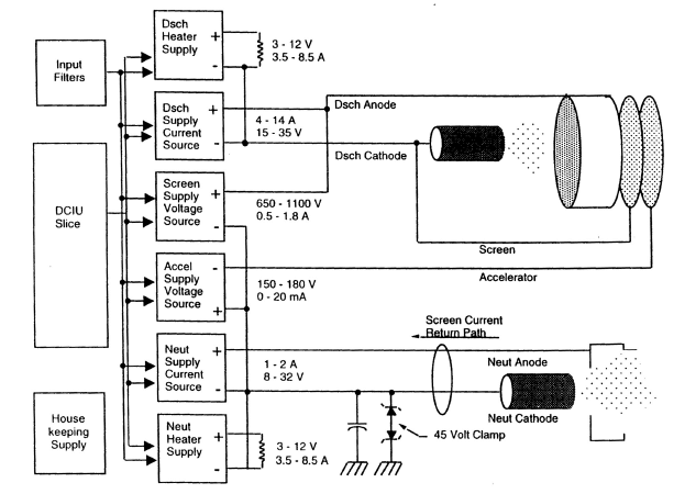Ion Propulsion System Schematic (PPU, DCIU, and Thruster