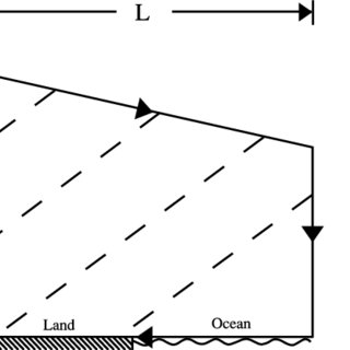(PDF) Sea breeze: Structure, forecasting, and impacts