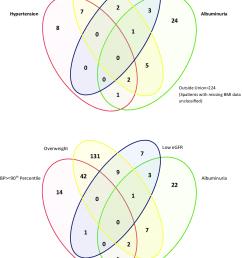 a intersection of diagnostic criteria venn diagram b intersection of diagnostic [ 832 x 1048 Pixel ]