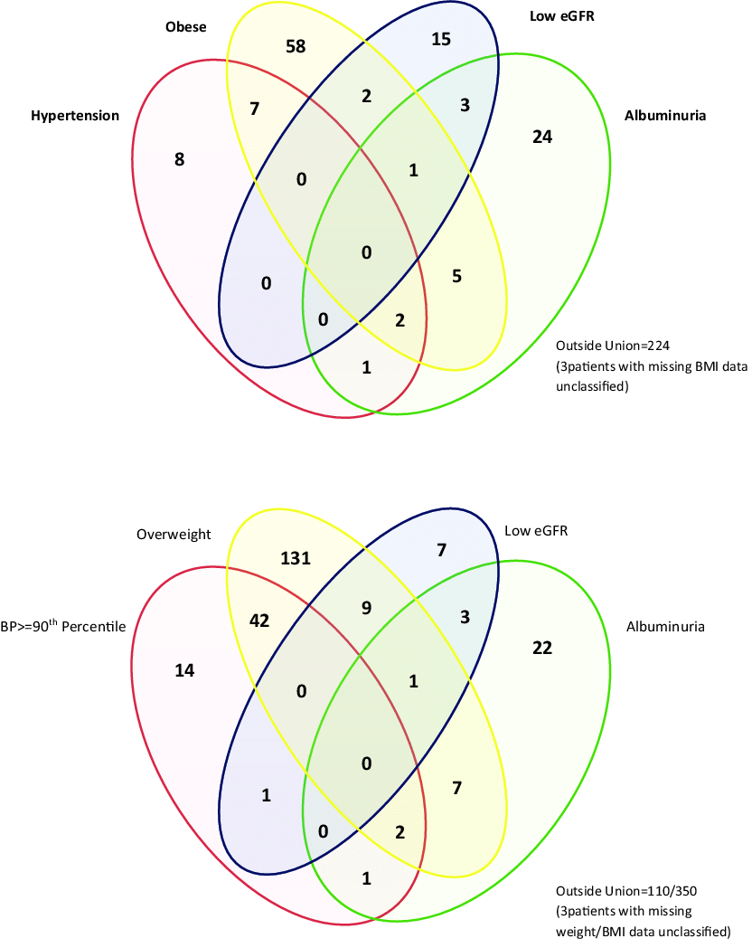 hight resolution of  a intersection of diagnostic criteria venn diagram b intersection of diagnostic