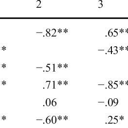 (PDF) Enhancing students' self-regulation and mathematics