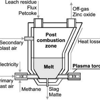 A subdivision of the reactor in a preheater, fumer and