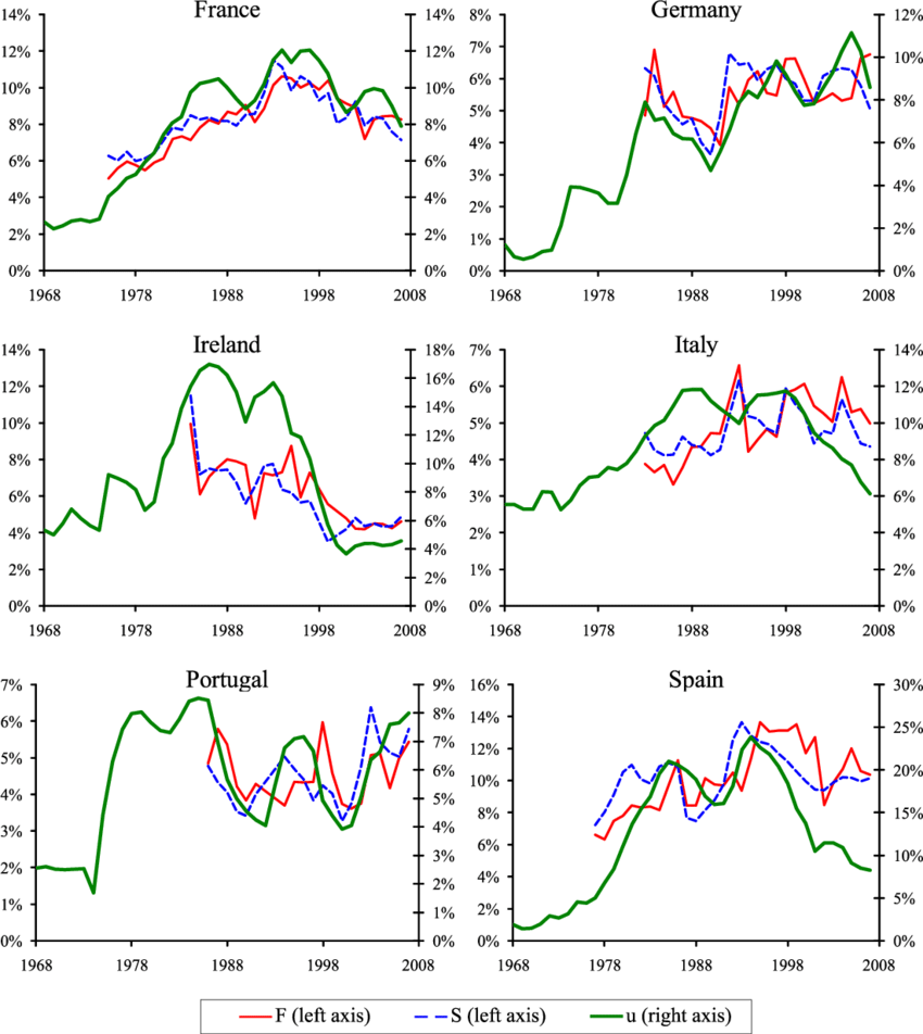 medium resolution of unemployment rate and workers ows continental european countries