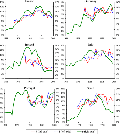 small resolution of unemployment rate and workers ows continental european countries