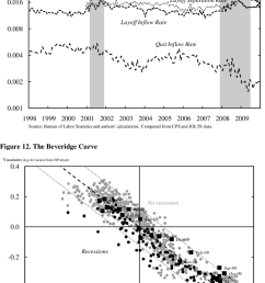 separation and unemployment inflow rates quits vs layoffs [ 850 x 1309 Pixel ]