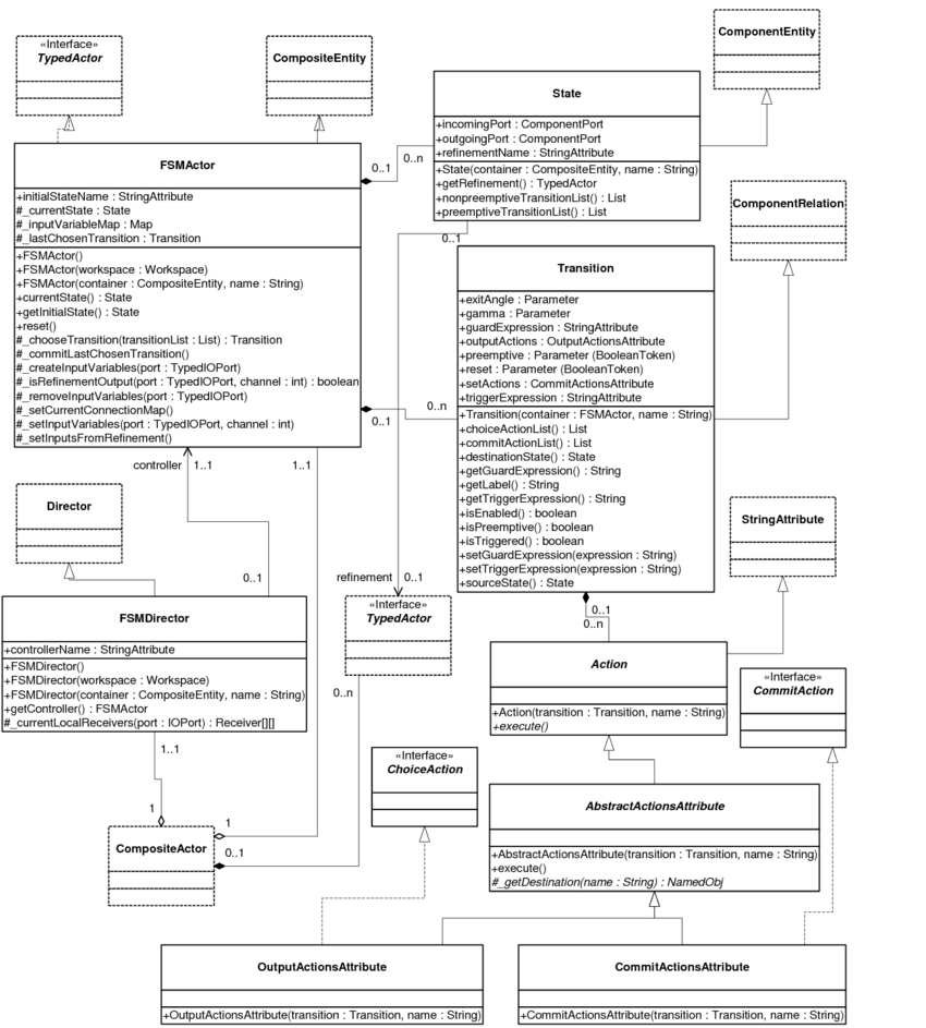 hight resolution of the uml static structure diagram of fsmactor related classes