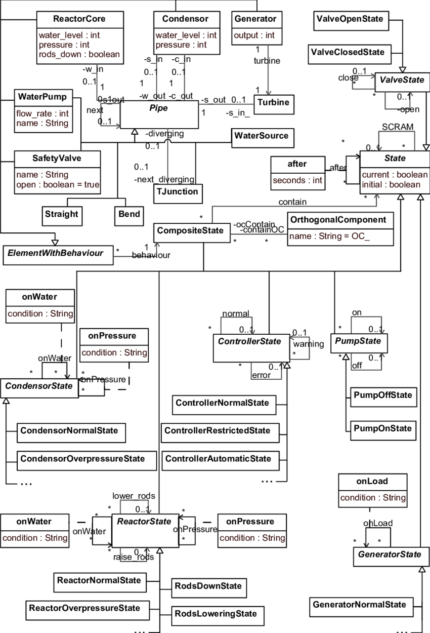 Abstract syntax definition for the nuclear power plant
