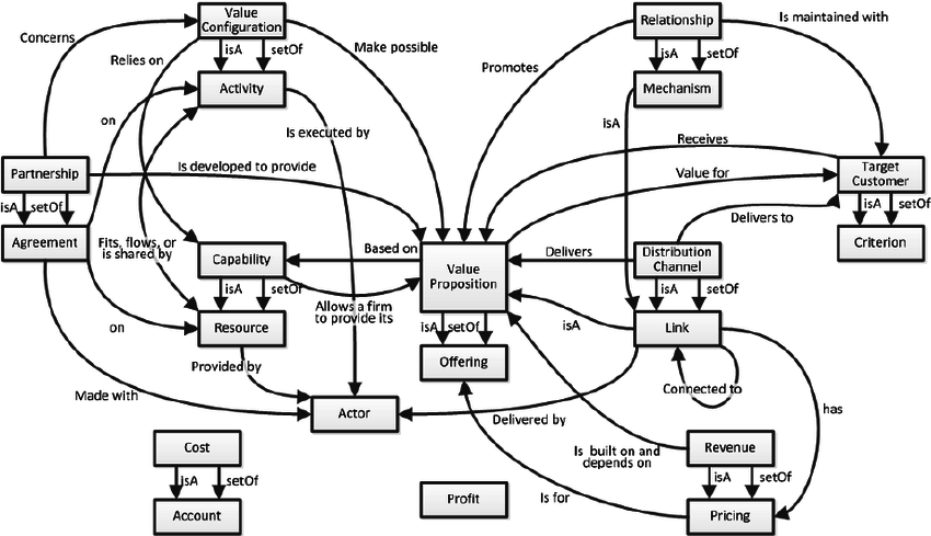 Meta-model for the Business Model Ontology many of these