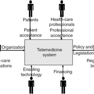 (PDF) Determinants of successful telemedicine