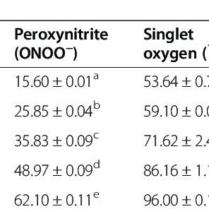 (PDF) In vitro antioxidant capacity and free radical
