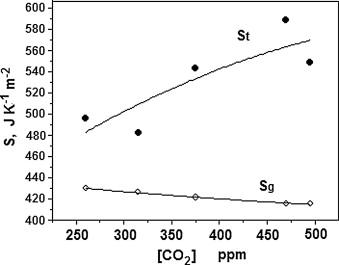 Thermodynamic balance of photosynthesis and transpiration