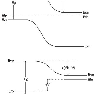 Simplified energy band diagram of a p-n junction (a) at