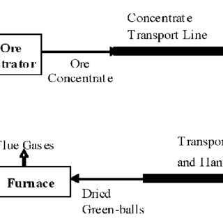 The schematic representation of the white cast iron