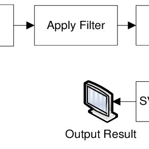 Block Diagram of Proposed Method for Testing Difference of