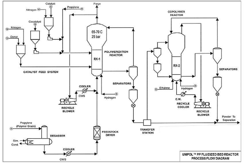 Process Flow Diagram of UNIPOL PP Fluidized Bed Reactor