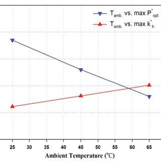 Maximum optical power and heat-dissipation factor versus