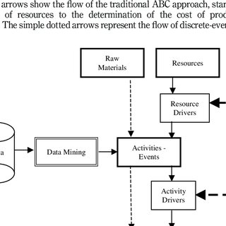 (PDF) Integrating activity-based costing with simulation