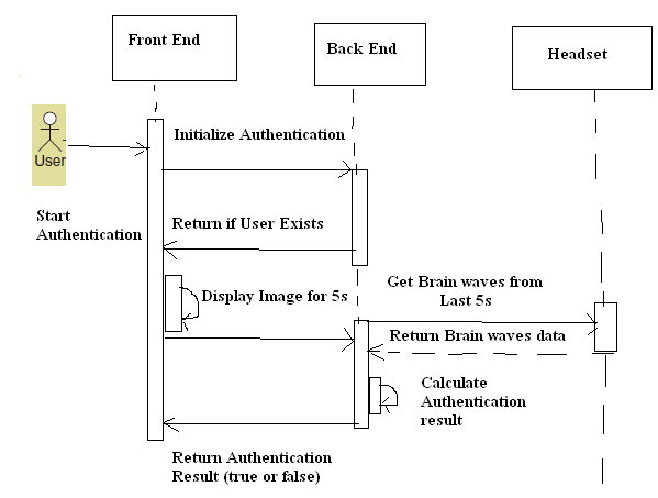 front end diagram sun tach 2 wiring sequence showing interaction between back and with eeg headset