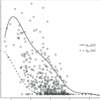 (PDF) Reference Curves Estimation Using Conditional