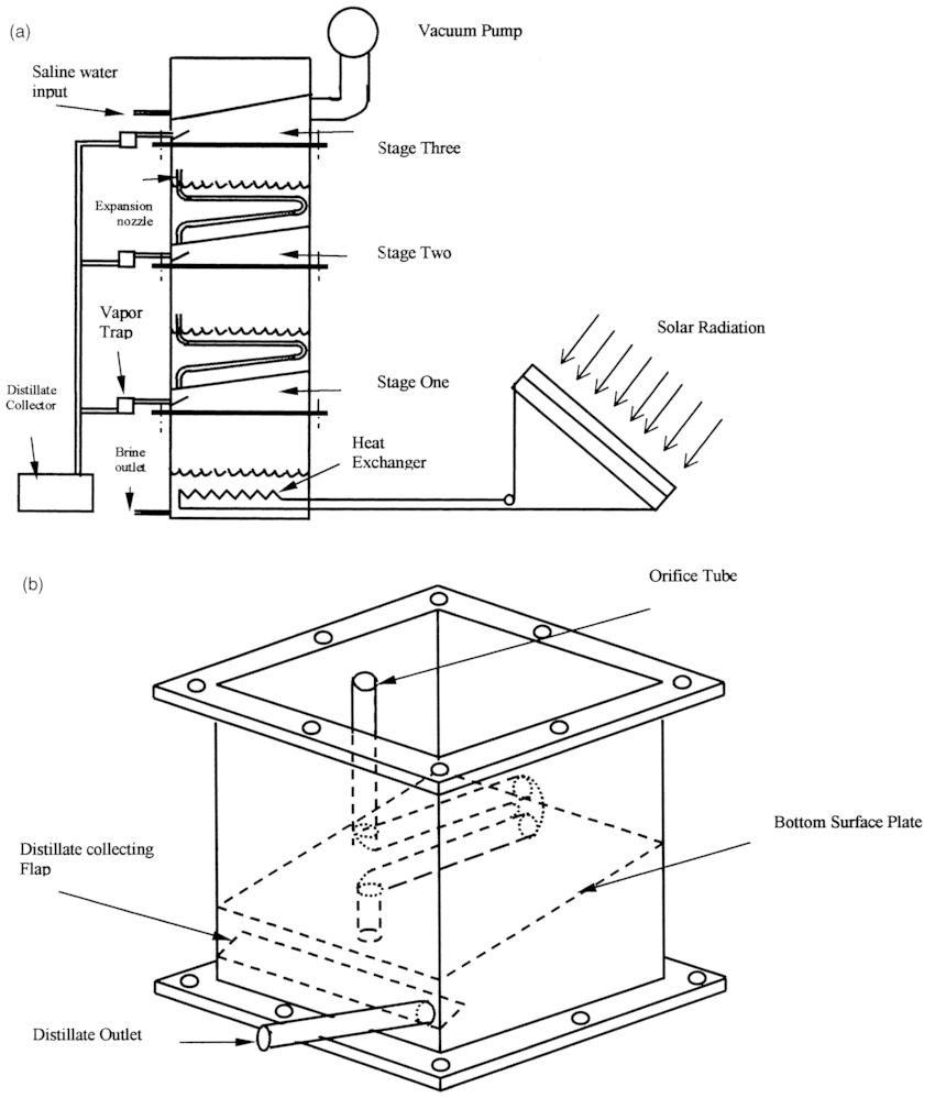 (a) Schematic diagram of thèMultistage evacuated stack
