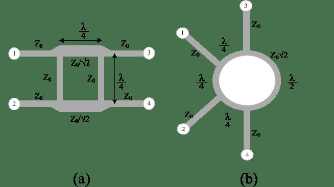 (a) Model.1: branch line coupler, (b) Model. 2: Ring