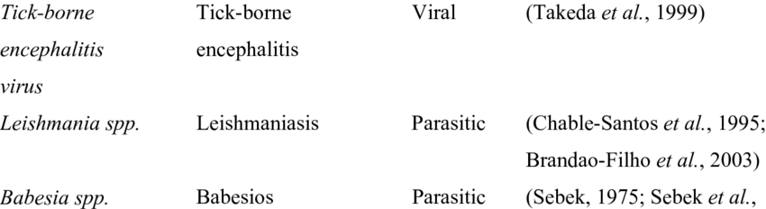 1 continued Pathogen Disease Type Reference Hanta viruses ...