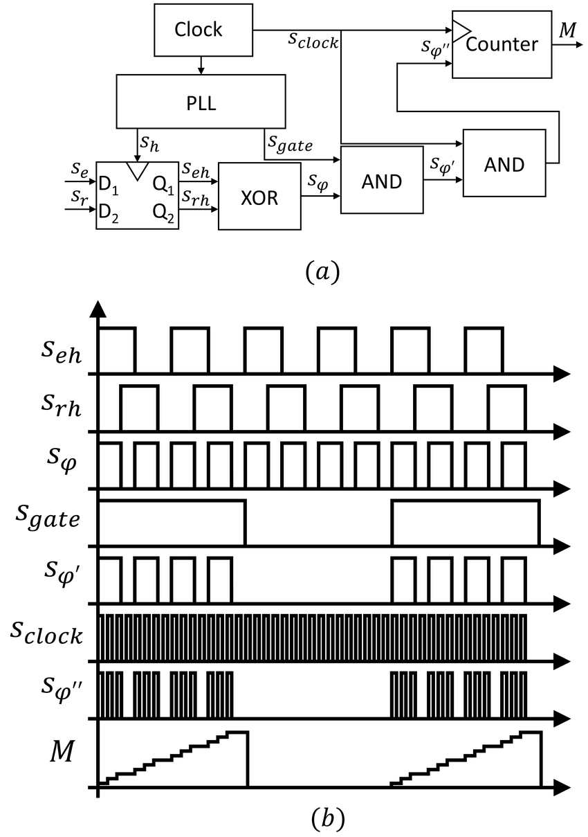 (a) Block diagram of the phase-shift measurement system