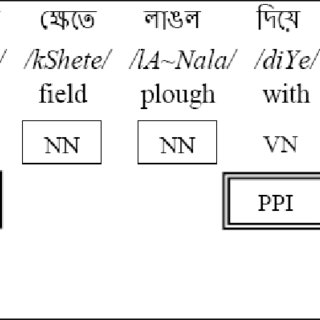 (PDF) Part-of-Speech Tagging for Bengali