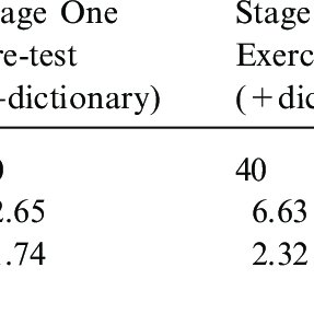(PDF) The Contribution of Dictionary Use to the Production