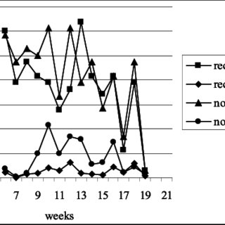(PDF) Nutrient recycling in a hydroponic tomato crop